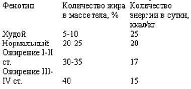 индекс массы тела и основной обмен