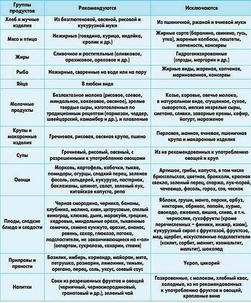 FODMAP диета при СКР с диареей