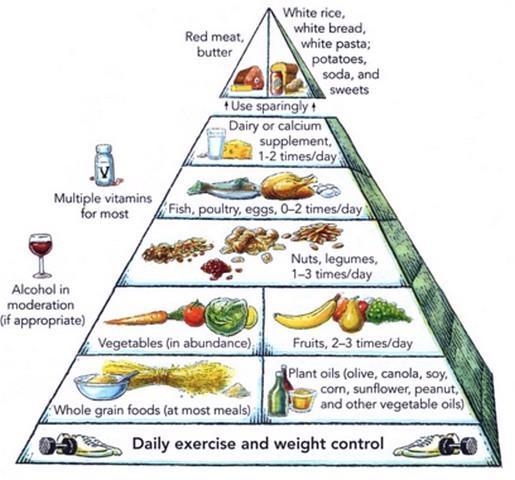 углеводные продукты список для похудения