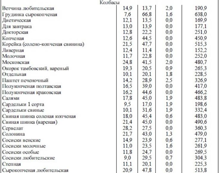 таблица химического состава колбасных изделий