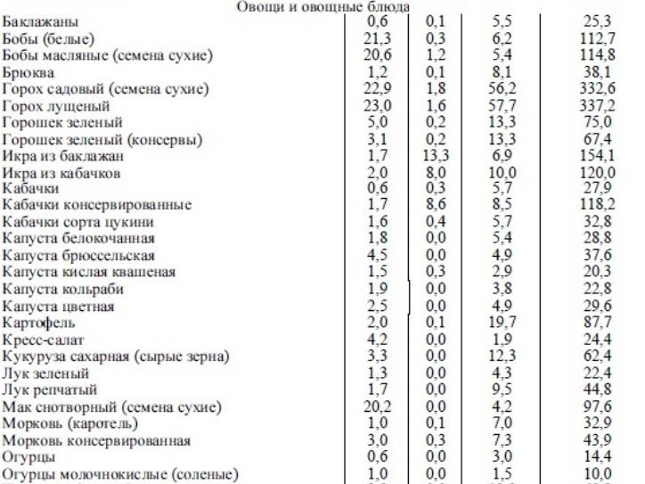 таблица химического состава овощей