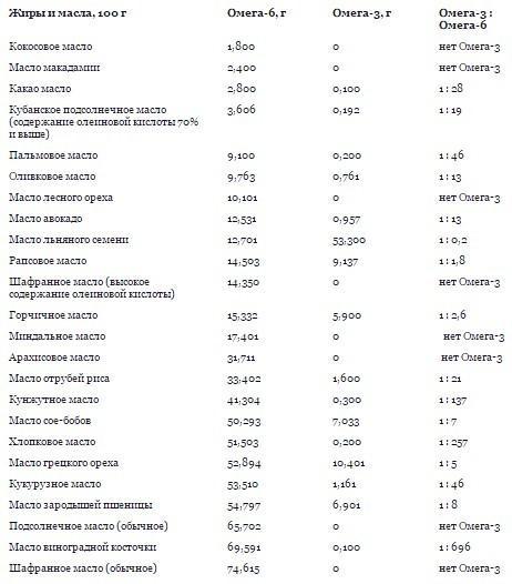Содержание омега-3 и омега-6 в растительных маслах